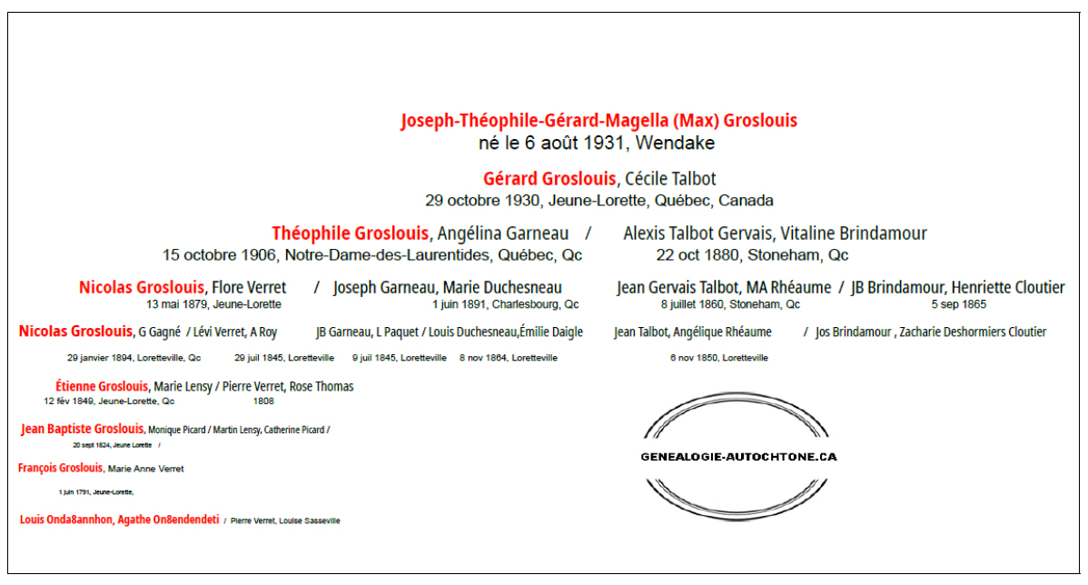 Genealogy of Max Groslouis (indigenous by its igneous name only)